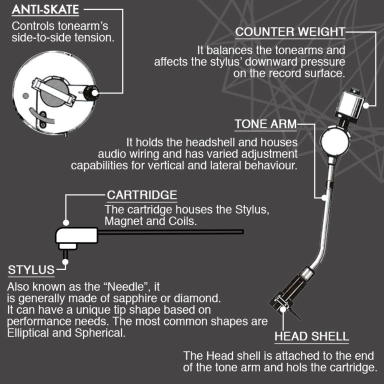 Stylus, head shell and its components